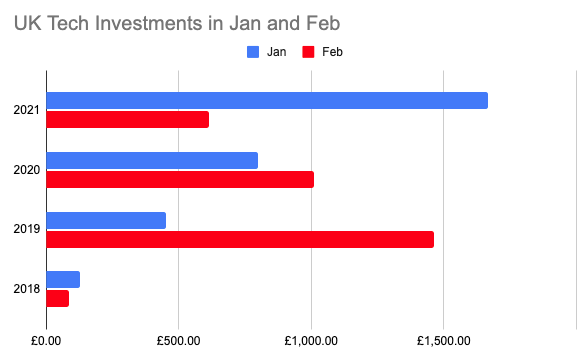 Tech Investment Jan & Feb 2021